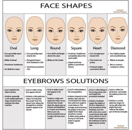 tipos de cejas depende la forma cara